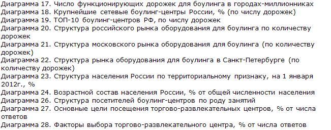 Российский рынок боулинг-центров диаграммы