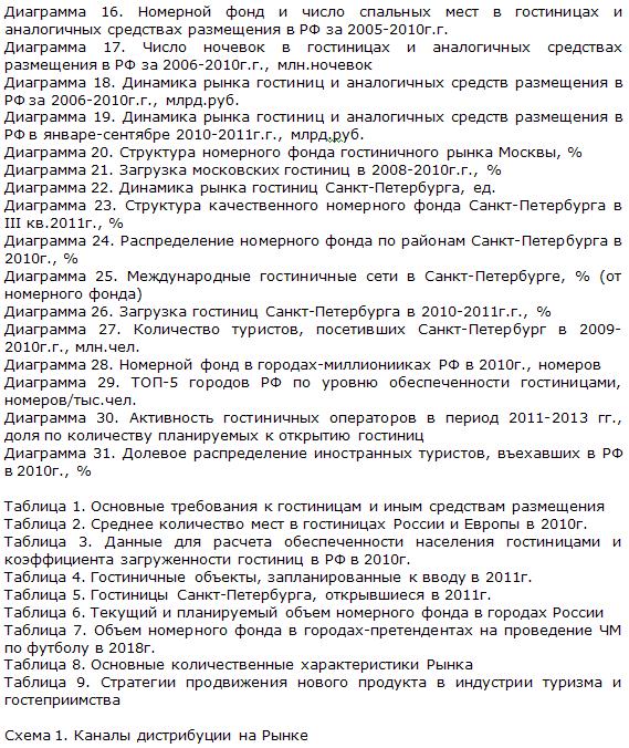 Рынок гостиниц России диаграммы 2