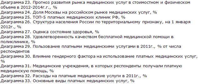 Российский рынок медицинских услуг диаграммы