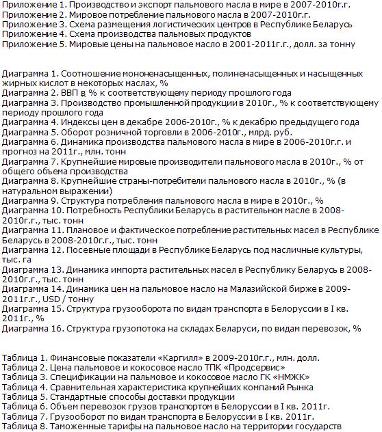 Рынок пальмовых масел Белоруссии диаграммы 1