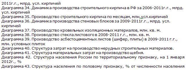 Российский рынок строительных материалов диаграммы 2