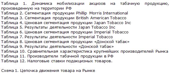 Рынок табачных изделий диаграммы 2