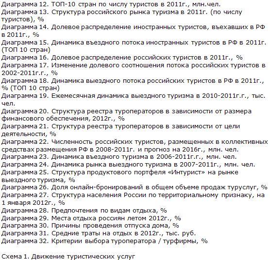 Российский рынок туризма список диаграмм